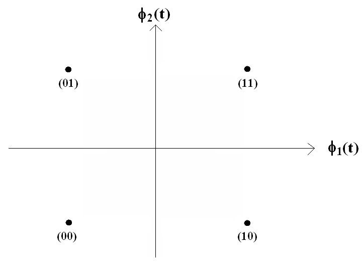 Laboratory generation of qpsk the signal constellation diagram for the qpsk consists of four points on a two dimensional plane as given in figure 1 ccuart Gallery