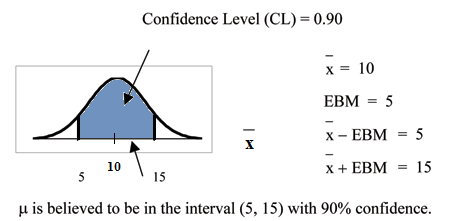 Confidence intervals confidence interval single population mean normal distribution curve with values of 5 and 15 on the x axis vertical ccuart Images