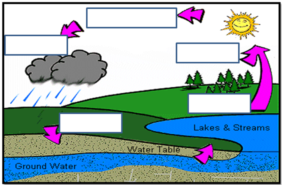 rice air curriculum lesson 3 student atmospheric gases and rh archive cnx org water cycle diagram printable colorable water cycle diagram with labels for - Simple Water Cycle Diagram