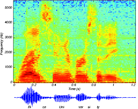 Lab 3 - Spectrogram - ECE 420 - Fall 2017
