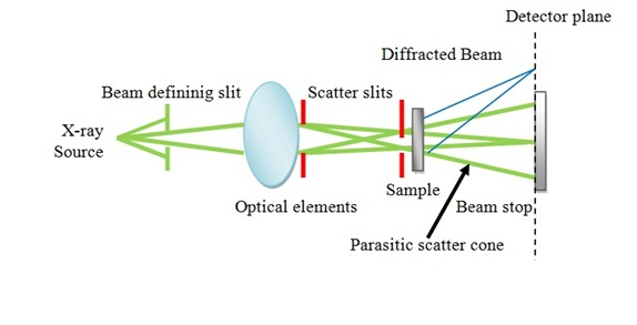 Molecular weight of polymers schematic diagram of x ray scattering adapted from b chu and b s hsiao chem rev 2001101 1727 ccuart Image collections