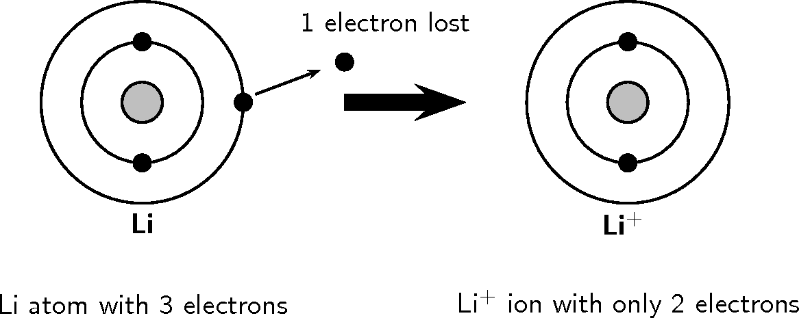 Ionized lithium bohr diagram basic guide wiring diagram the periodic table ionisation energy and trends rh archive cnx org lithium atomic number bohr diagram for chlorine ccuart Images