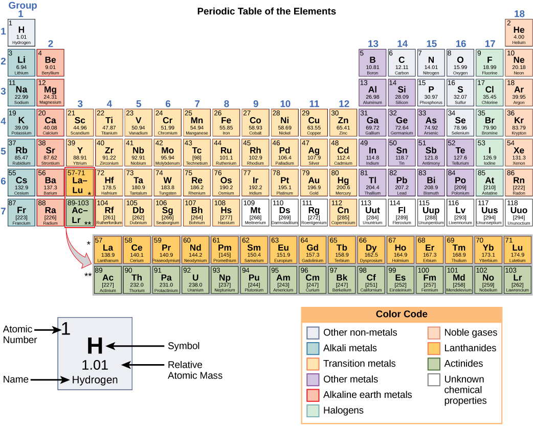 Periodic Table With Atomic Mass And Charges Bis2a: 2.0 introduction to ...