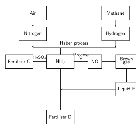 The chemical industry the fertilizer industry the flow diagram below shows the main steps in the industrial preparation of two important solid fertilisers ccuart