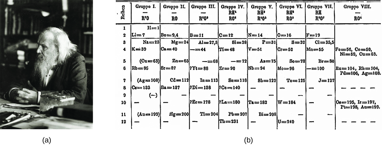 The periodic table figure b shows the first periodic table urtaz Images