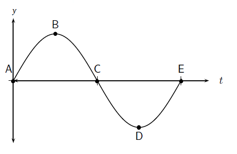 Transverse Waves Grade 10 Caps