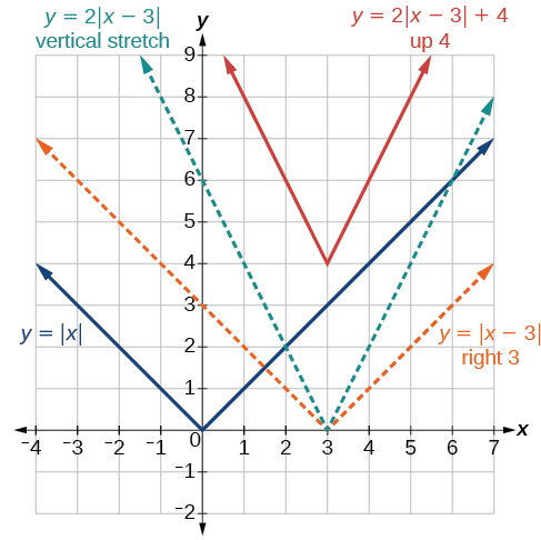 Linear and Absolute Value Function Families ( Read ) | Algebra ...