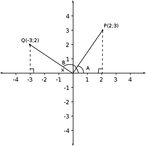Trigonometry The Trig Functions For Any Angle And Applications