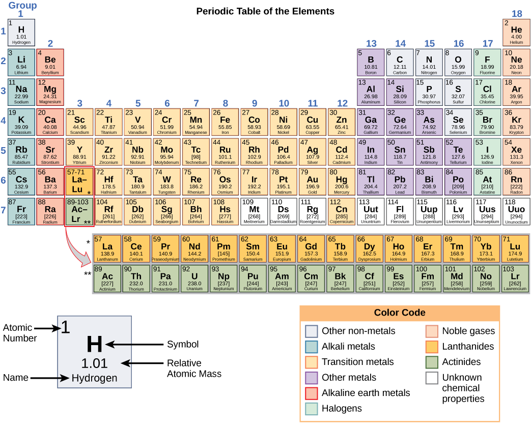 B108 bc the building blocks of molecules periodic table of elements gamestrikefo Choice Image