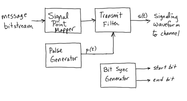 pam transmitter and receiver implementing coherent detection, block diagram
