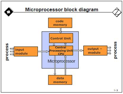 block diagram of micro computer – the wiring diagram – readingrat, Wiring block