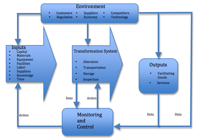 operations management the input output transformation model example of typical transformation process a flowchart composed of the environment the inputs the transformation system the monitoring