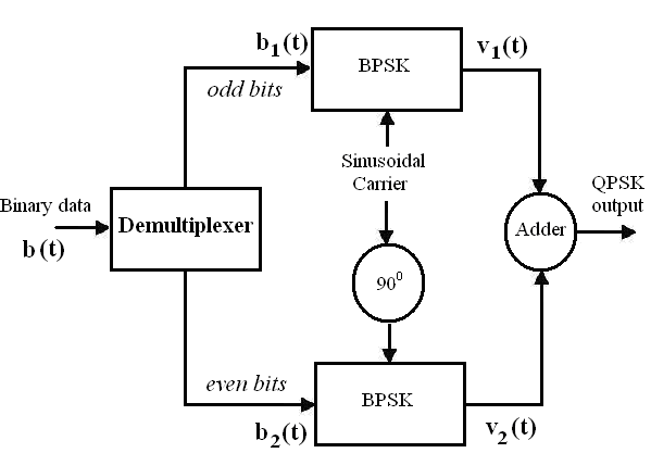 Laboratory generation of qpsk each of these binary streams can then be modulated using the bpsk and then on adding we get the qpsk waveform this method is shown below in figure 2 ccuart Choice Image