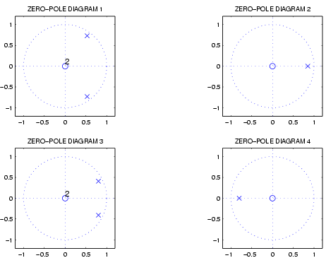 Signals systems and transforms matching problems in these pole zero diagrams the zeros are shown with o and the poles are shown by x ccuart Image collections