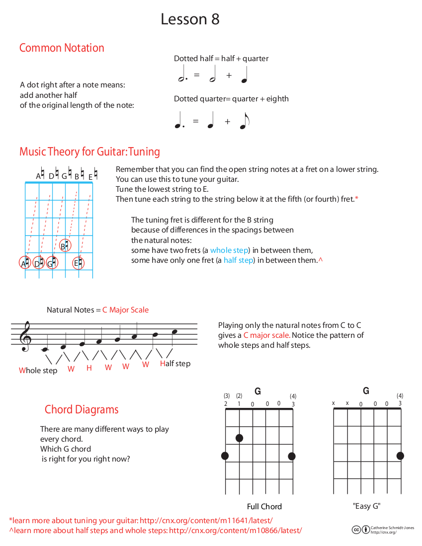 Guitar Lesson 8 Tuning The And Dotted Rhythms A7 Chord Diagram Key Of D Using Chords G As I Iv V7 They Can Practice Singing Playing In Both Keys Before Deciding Which Works Best For Them