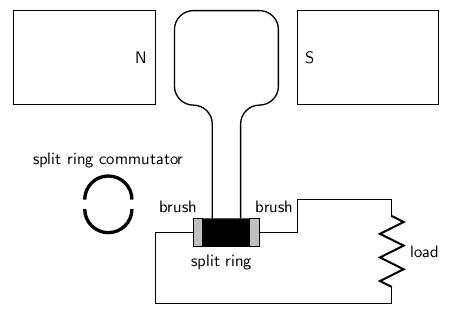direct current diagram. layout of a direct current generator. diagram o