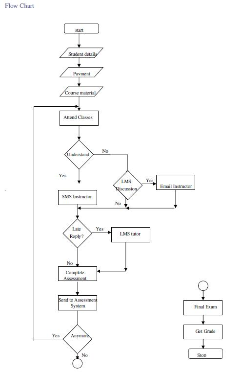Java application flow diagram electrical work wiring diagram java programming objects and classes control structures arrays rh archive cnx org java application flow chart visio process flow diagram ccuart Image collections
