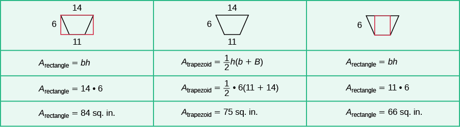 Use properties of rectangles triangles and trapezoids a table is shown with 3 columns and 4 rows the first column has an ccuart Choice Image