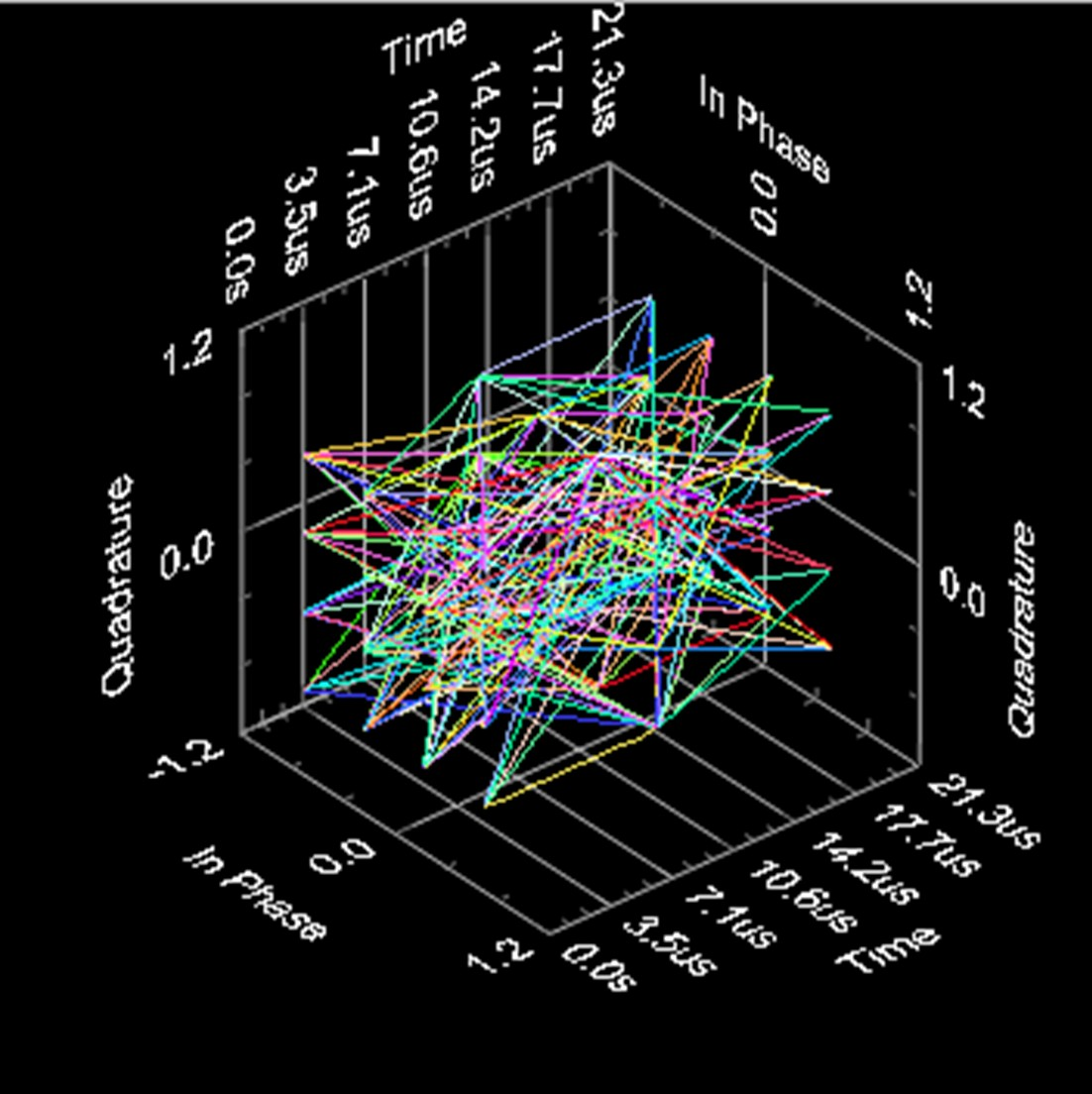Quadrature amplitude modulation qam experiments using the national 3d eye diagram showing all 3 dimensions of the iq signal ccuart Image collections
