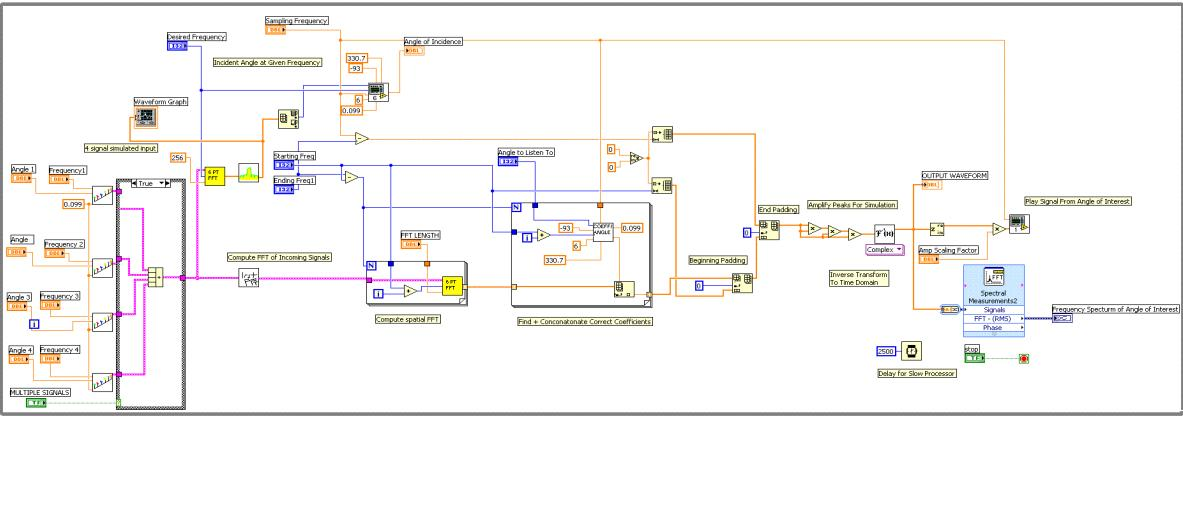 labview implementationtop level diagram  multiple frequency simulation  top level diagram