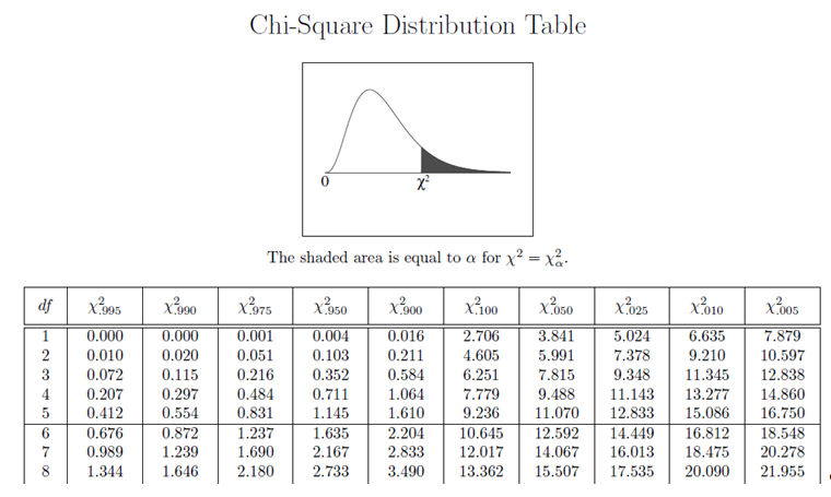 The chi square distribution test of independence nonsymmetrical chi square curve with values of 0 and 1299 on the x axis watchthetrailerfo