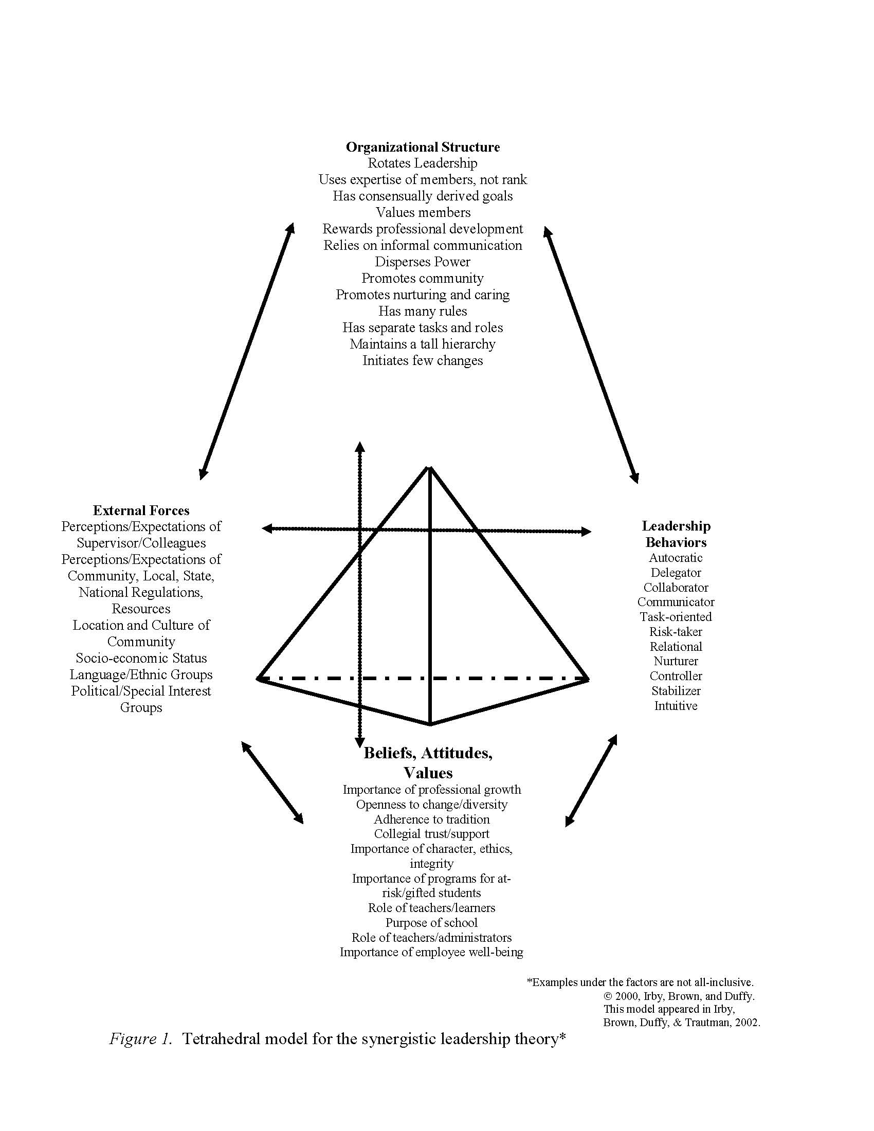a case study of mexican educational leaders viewed through the the slt tetrahedral model