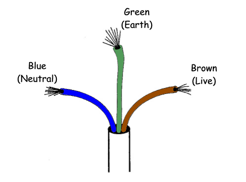 wiring colours wiring image wiring diagram wiring a socket colours wiring auto wiring diagram schematic on wiring colours