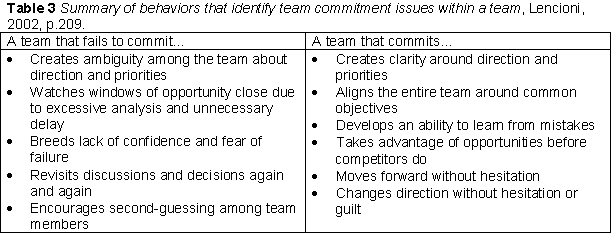 This Tends To Create Willingness For The Team To Quickly Support Decisions Even Though It May Not Be The Right One