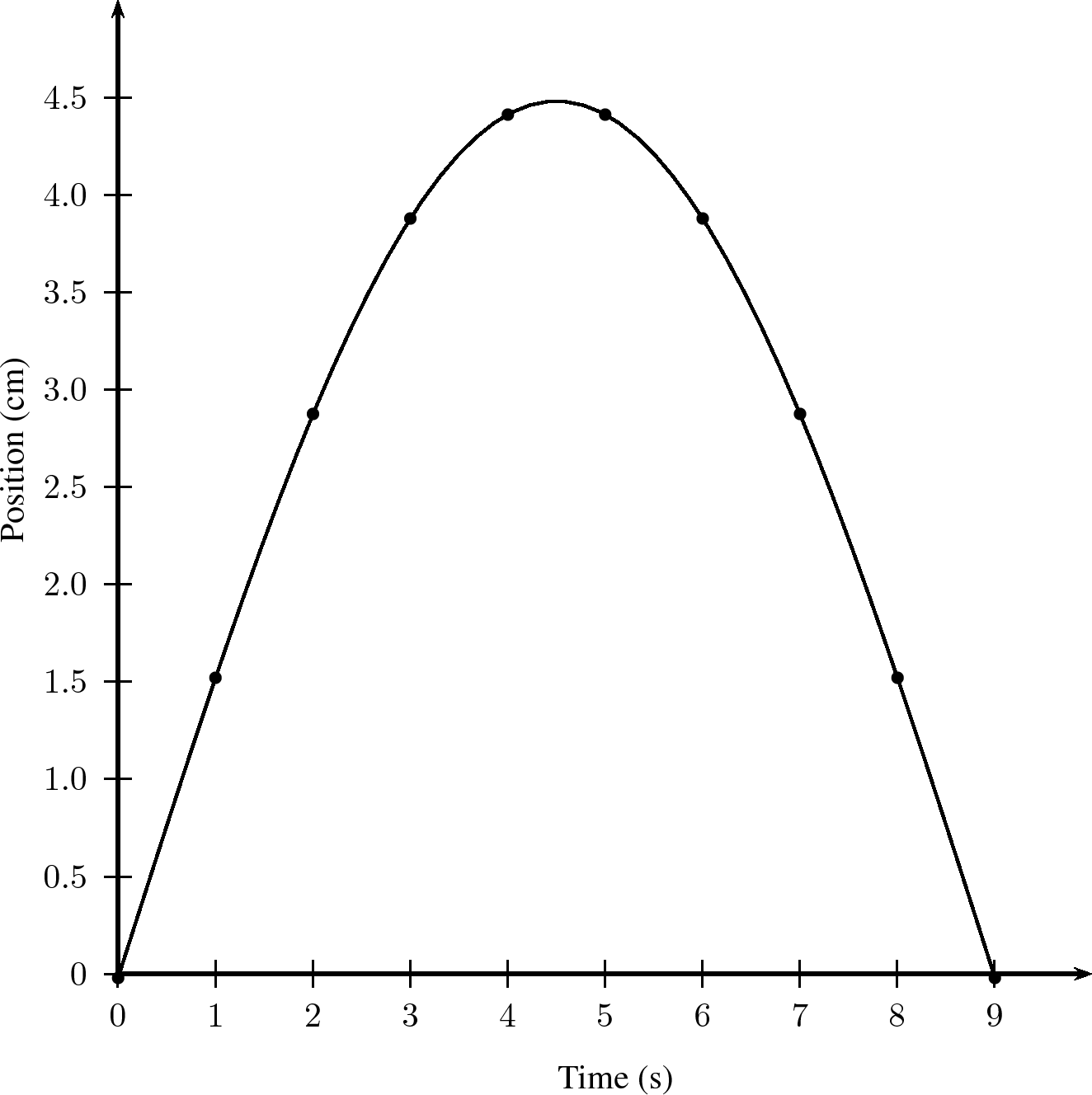 Transverse pulses grade 10 caps position against time graph of a particle in the medium through which a transverse pulse is travelling pooptronica