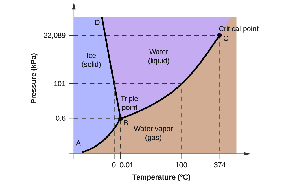 Phase diagrams a graph is shown where the x axis is labeled temperature in degrees celsius ccuart Images