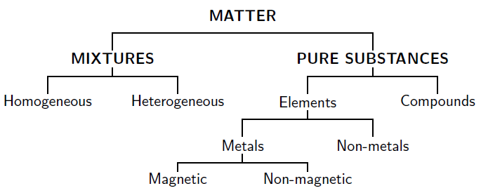 Matter Mixtures Compounds And Elements