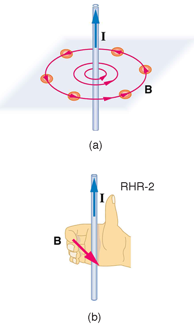 Figure_23_09_01a magnetic fields produced by currents ampere's law Parallel Current Carrying Wire at gsmportal.co