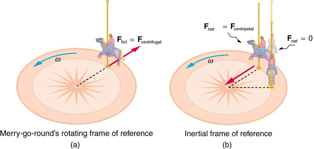 Fictitious Forces and Non-inertial Frames: The Coriolis Force