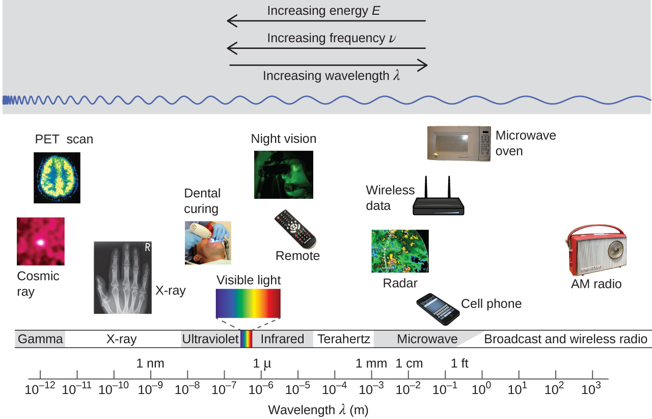wavelength dating site When light waves enter a medium of higher refractive index than the previous, why is it that: its wavelength decreases the frequency of it has to stay the same.