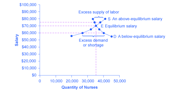 This Graph Shows How Equilibrium Is Affected By Demand And Supply. The  Downward  Sloping