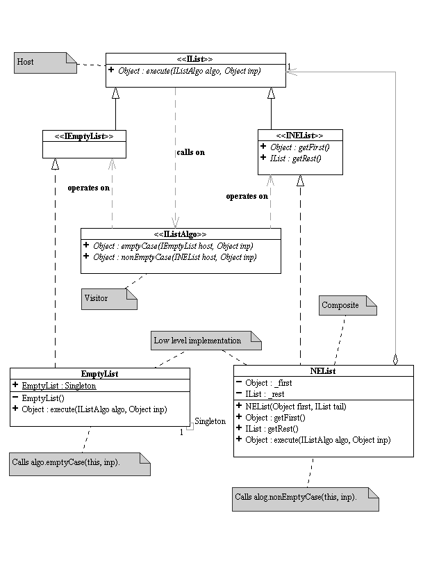 uml diagramsglossary