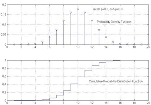 What is a probability distribution function?