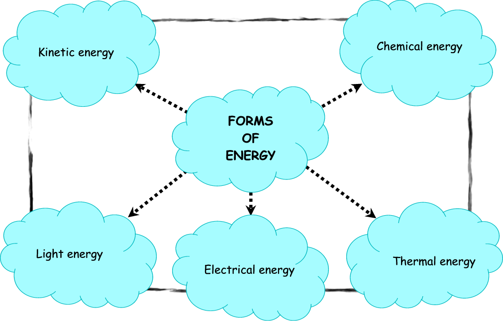 To be able to give an overview of energy forms and sources