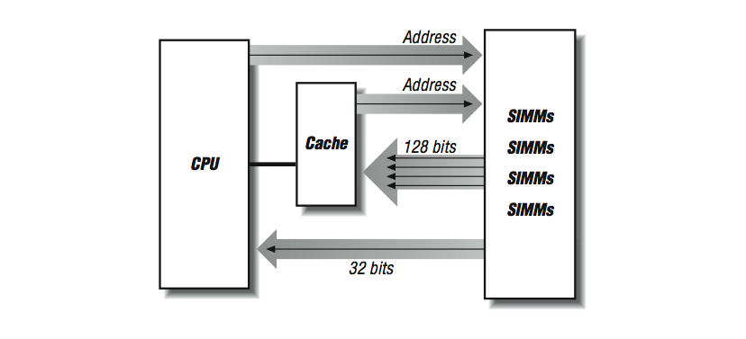 central processing unit block diagram