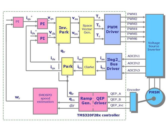 Permanent Magnet Synchronous Motor Control on permanent magnet motor timing, permanent magnet motor repair, permanent magnet motor design diagrams, permanent magnet motor power diagram, permanent magnet motor applications, permanent magnet synchronous generator, pressure sensor wiring diagram, permanent magnet motor dimensions, permanent magnet shielding, permanent magnet motor schematic, permanent magnet stepper motor, permanent magnet electric motors diagram, electric motors wiring diagram, dayton motors wiring diagram,