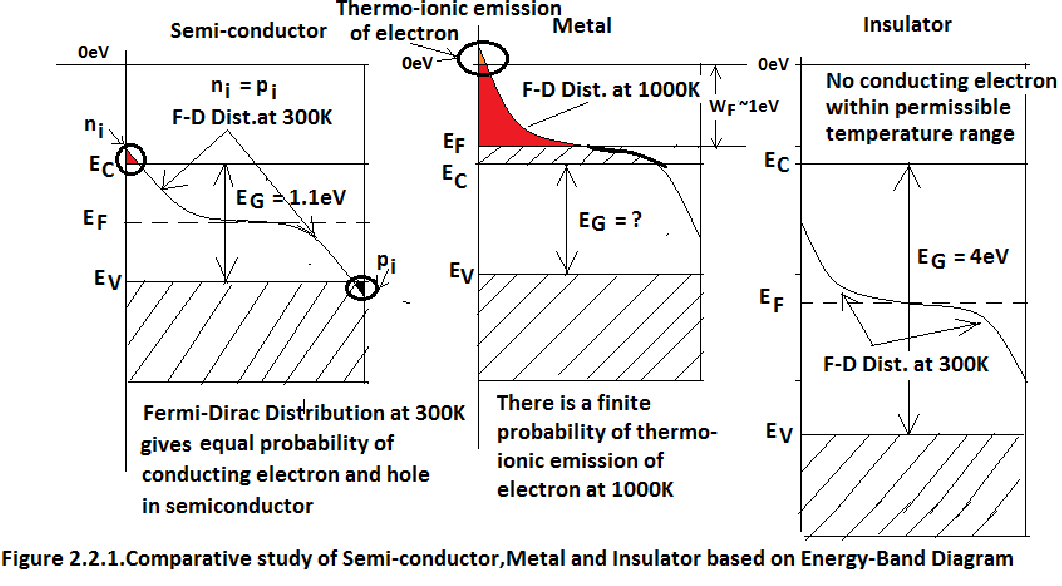 Sspdchapter22miconductor Physics With Emphasis On Silicon