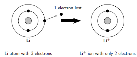 The atom ionisation energy and the periodic table grade 10 ncs the arrangement of electrons in a lithium ion urtaz Image collections