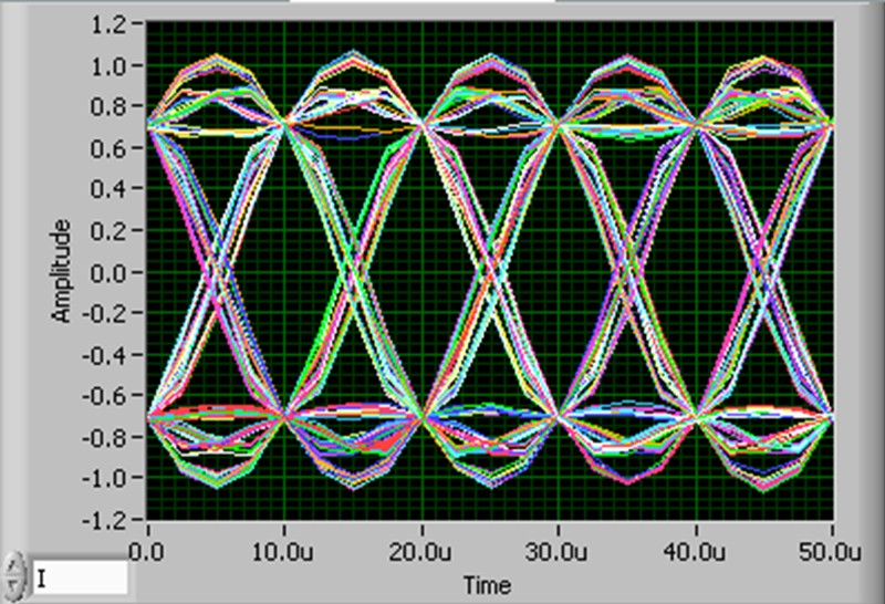 Exploring qam using labview simulation eye diagram in phase of 4 qam at the receiver end with raised cosine pulse shaping filter ccuart Image collections