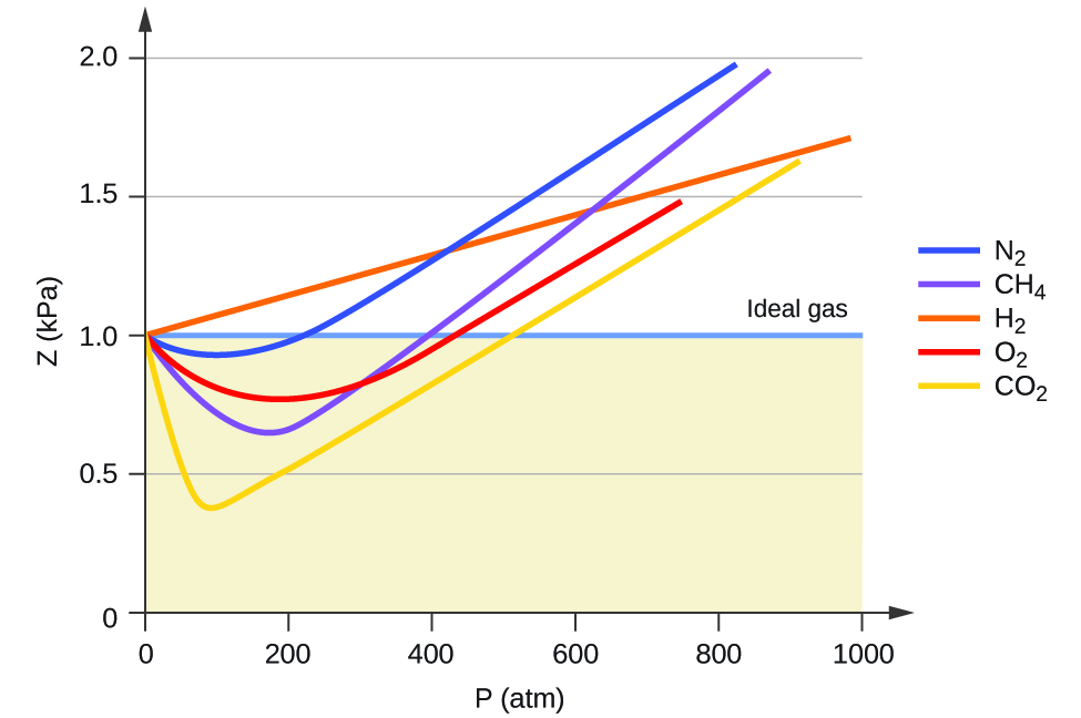compressibility of gases. a graph is shown. the horizontal axis labeled, \u201cp ( t m ) compressibility of gases c