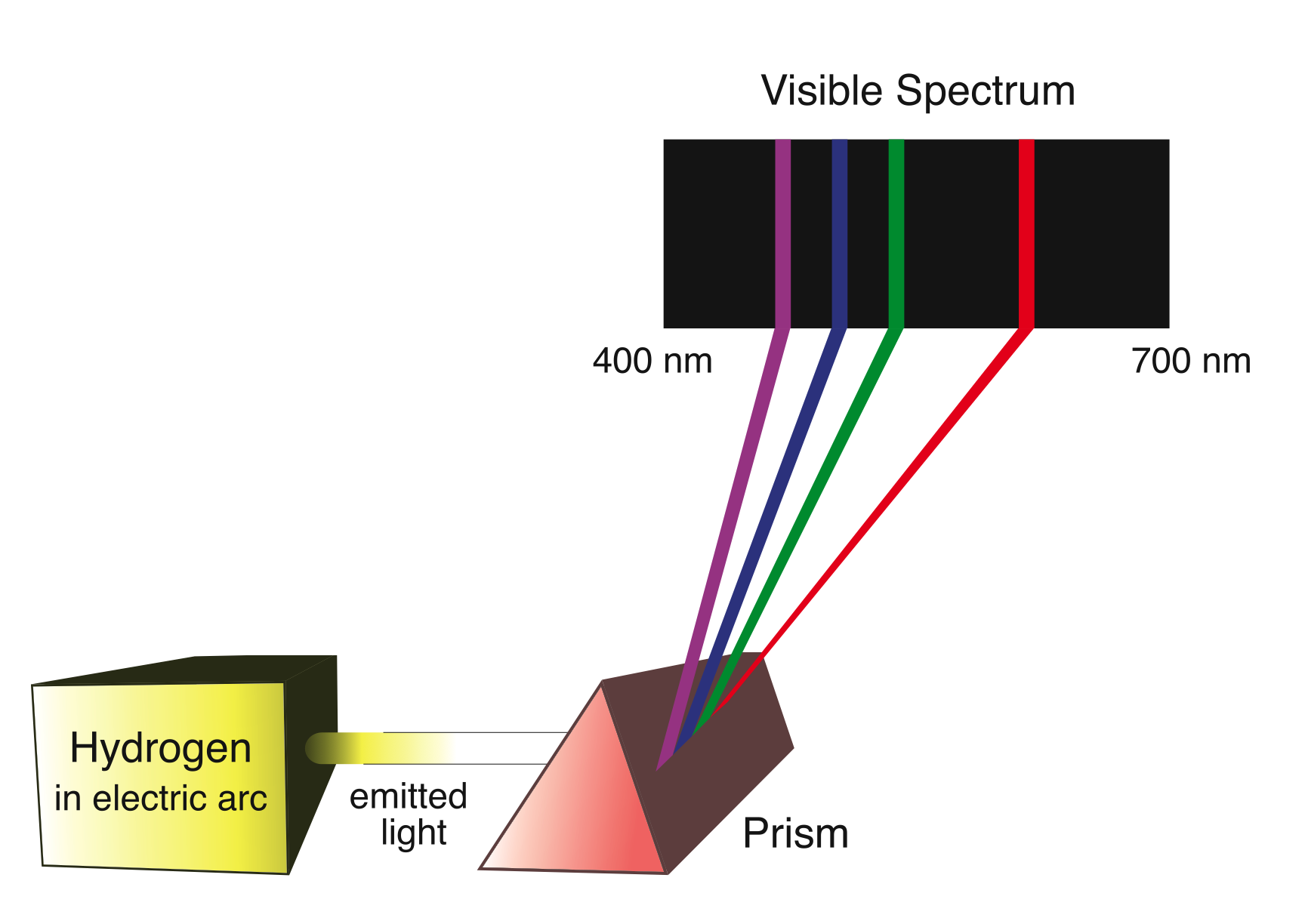 Quantum Electron Energy Levels in an Atom