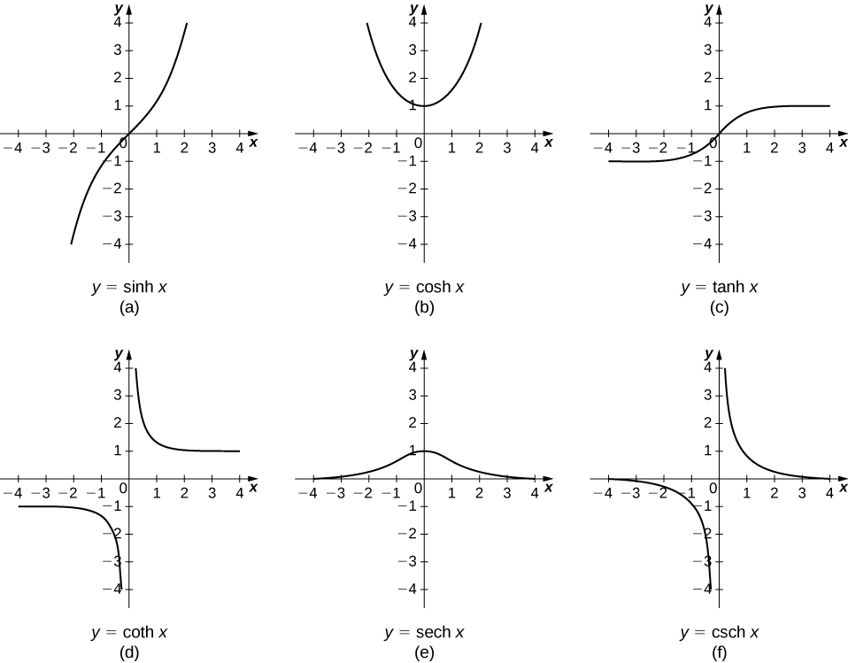 Calculus of the Hyperbolic Functions