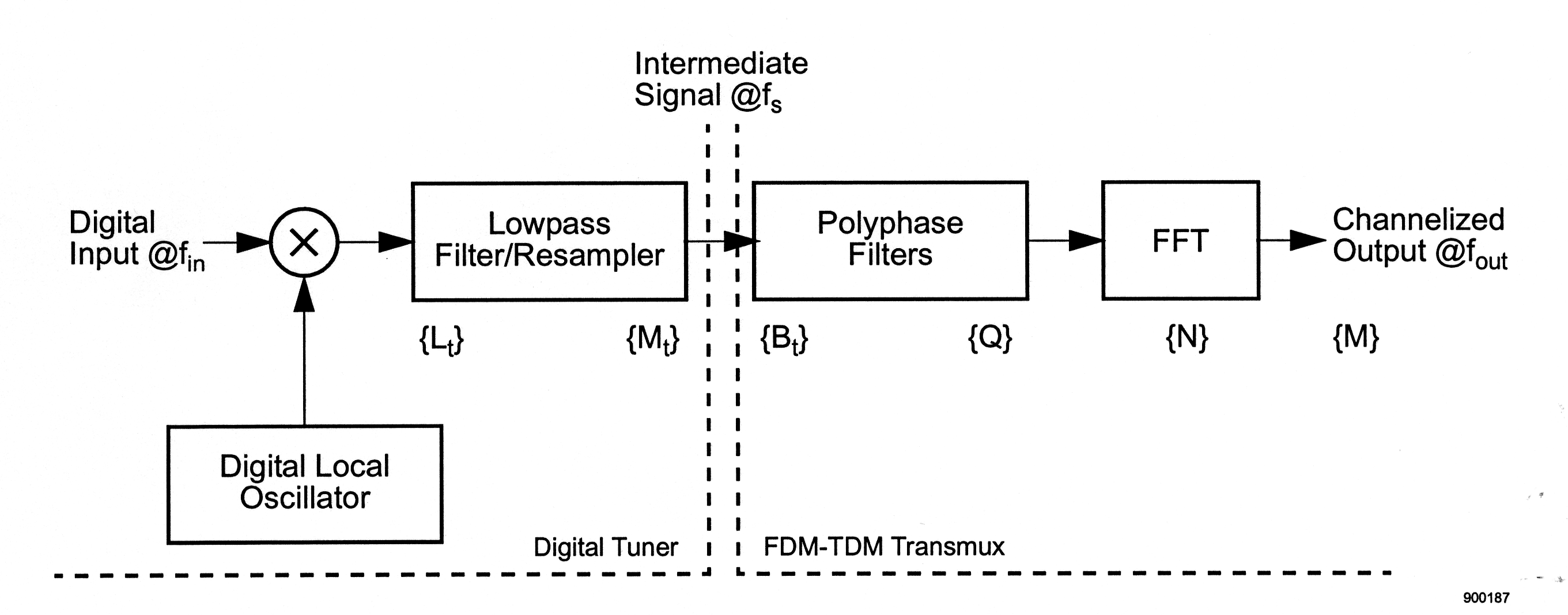 the impact of digital tuning on the overall design of an fdm-tdm, Wiring block