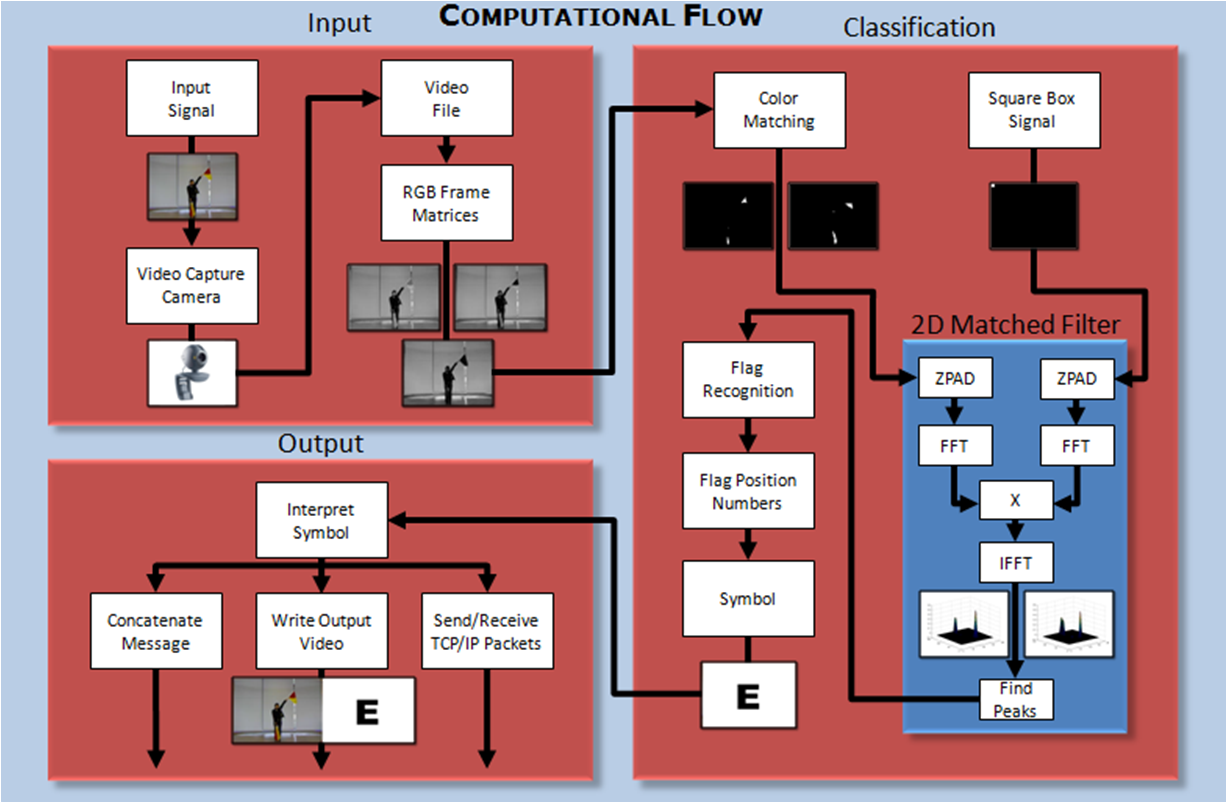 A flag semaphore computer vision system program flow this flow chart illustrates the processes involved in the flag semaphore computer vision system from input signal to various outputs nvjuhfo Images
