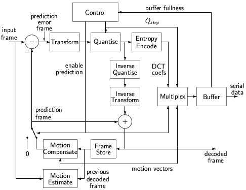 motioncompensated predictive coding, wiring diagram