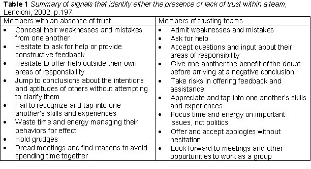Instructional Strategies Designed to Develop Trust and Team ...